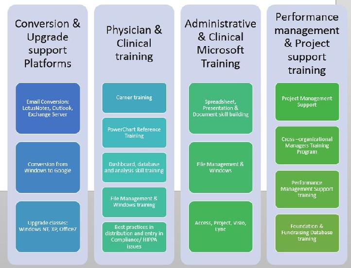 Healthcare software training with Discovery Training Services