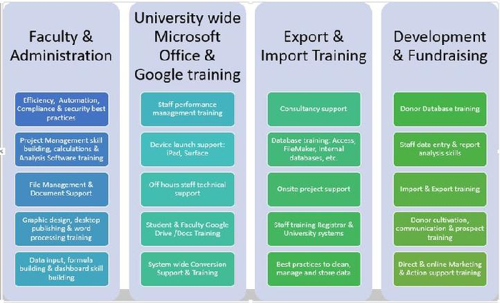 Customized, Onsite training for staff, faculty & students